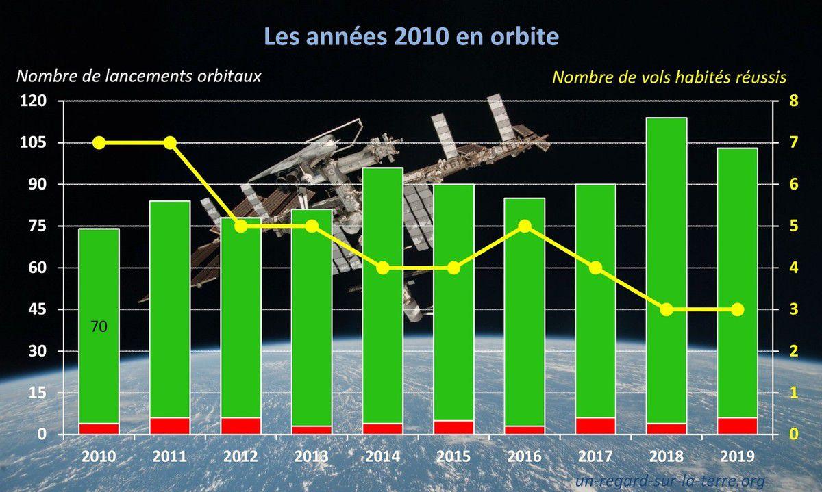 2010 - 2019 - Une décennie en orbite - lancements orbitaux et vols habités - orbital launches - human space flight