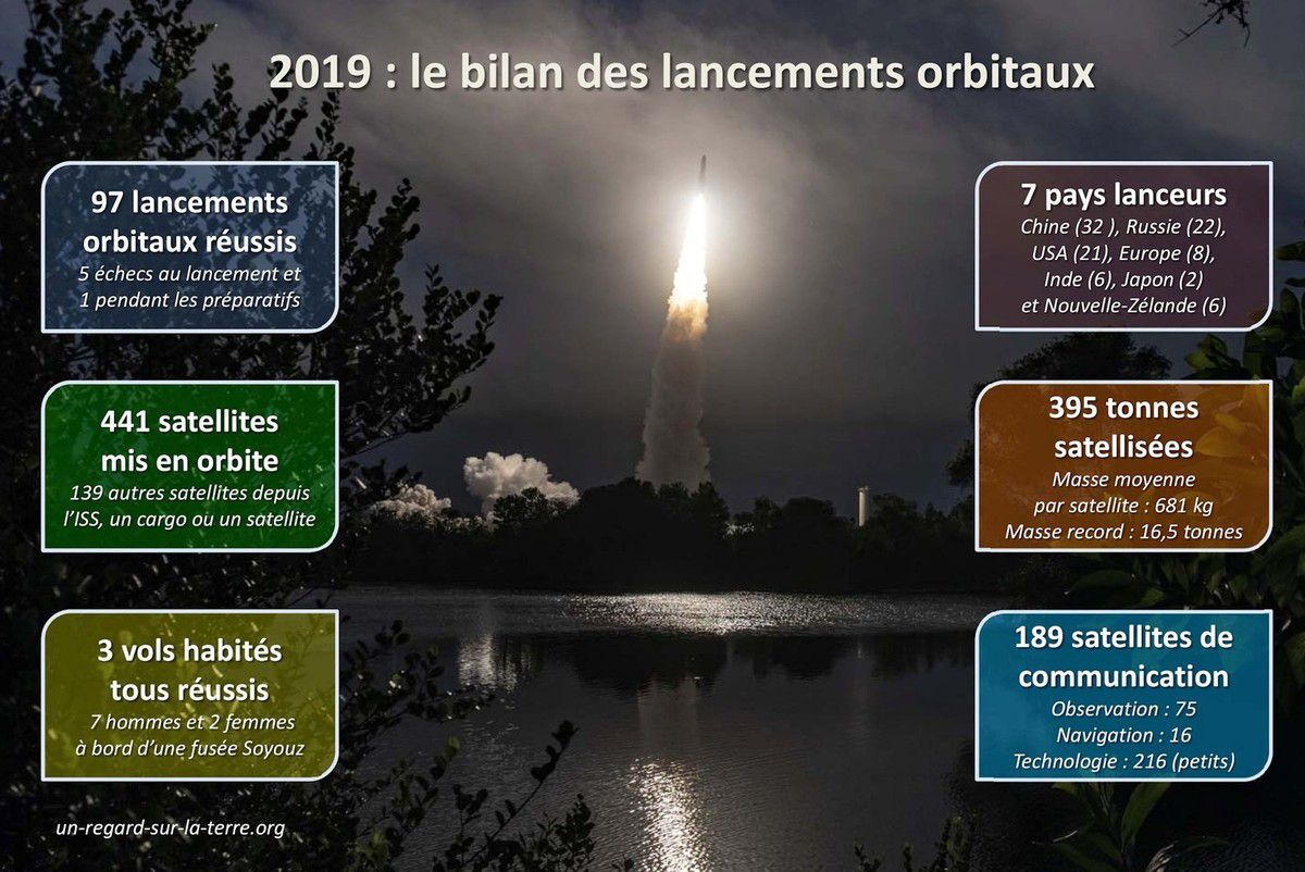 Lancements orbitaux 2019 - Bilan - Orbital launches 2019 - Launcher - Fusée - satellite - Mass - Orbit - Pays lanceurs - Spacefairing nation - statistiques - chiffres-clés - masse satellisée - vols habités