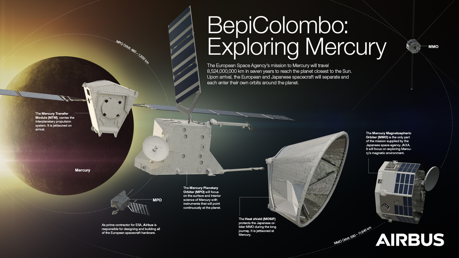 BepiColombo - Bepi Colombo - Spacecraft architecture - Sonde - Mercure - MPO - MOSIF - MTM - MMO