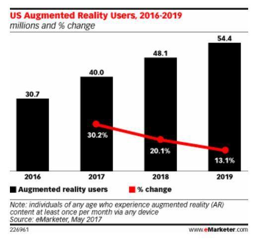 Les signaux du retail n°30 : La réalité augmentée progresse fort aux Etats-Unis