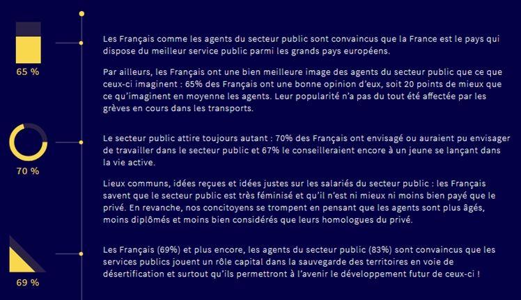 b839b6164ab Les Français sont toujours amoureux de leurs services publics et de leurs  agents