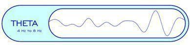 ONDES THETA (4 à 7 Hz)