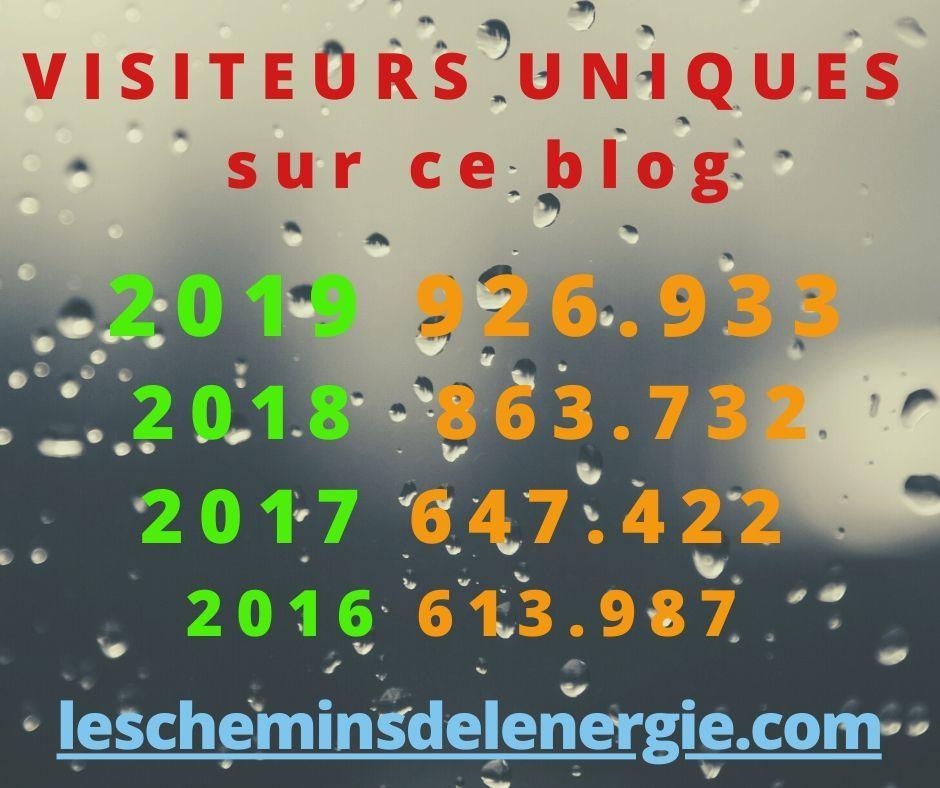 nombre de visiteurs uniques de http://www.lescheminsdelenergie.com de 2016 à 2019