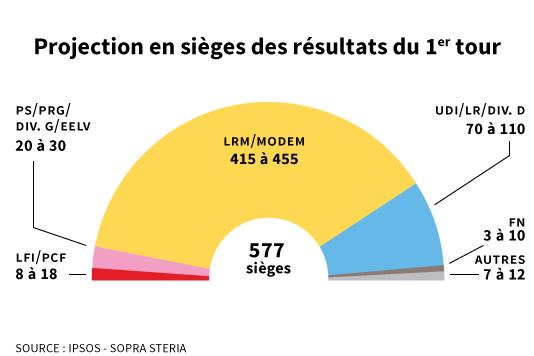 Elections législatives 1er tour : Déclaration de Pierre Laurent