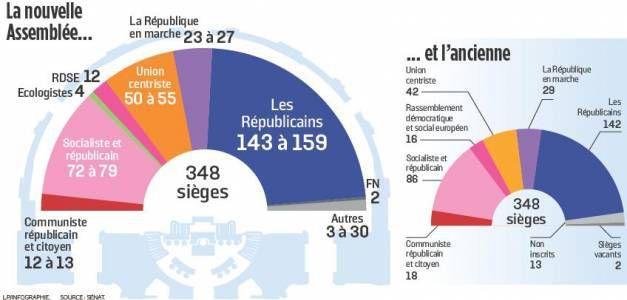 Le groupe CRC devient au Sénat le principal groupe d'opposition de gauche à la politique Macron