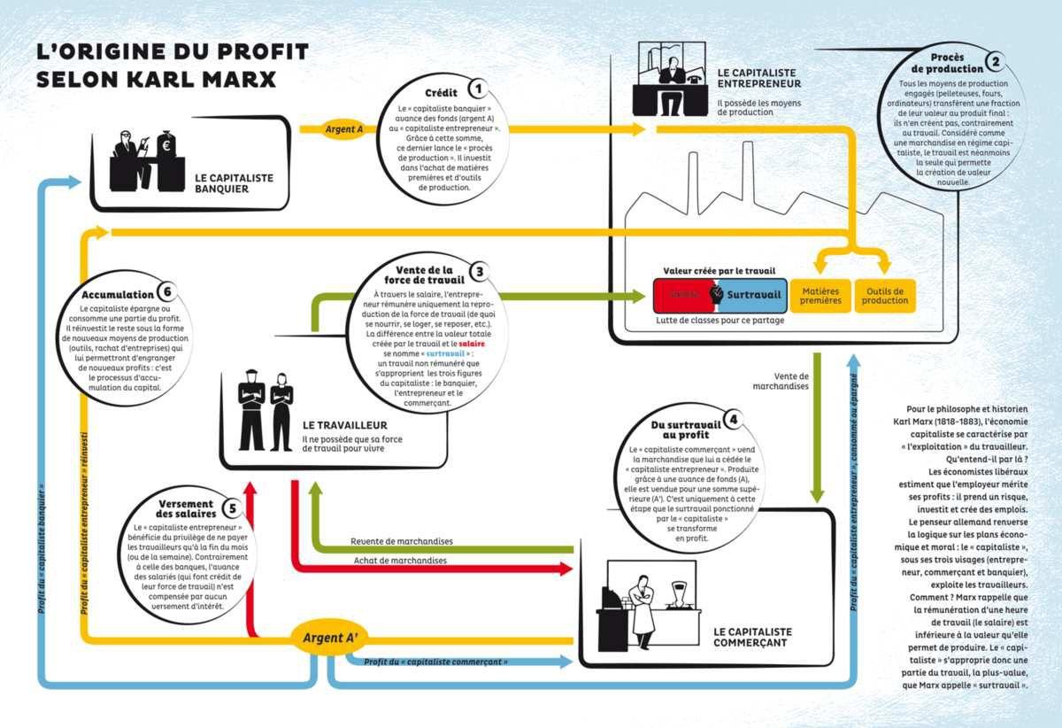 L'origine du profit selon Karl Marx