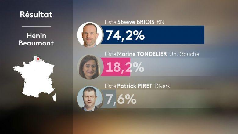 Réaction au résultat des élections municipales à Hénin-Beaumont