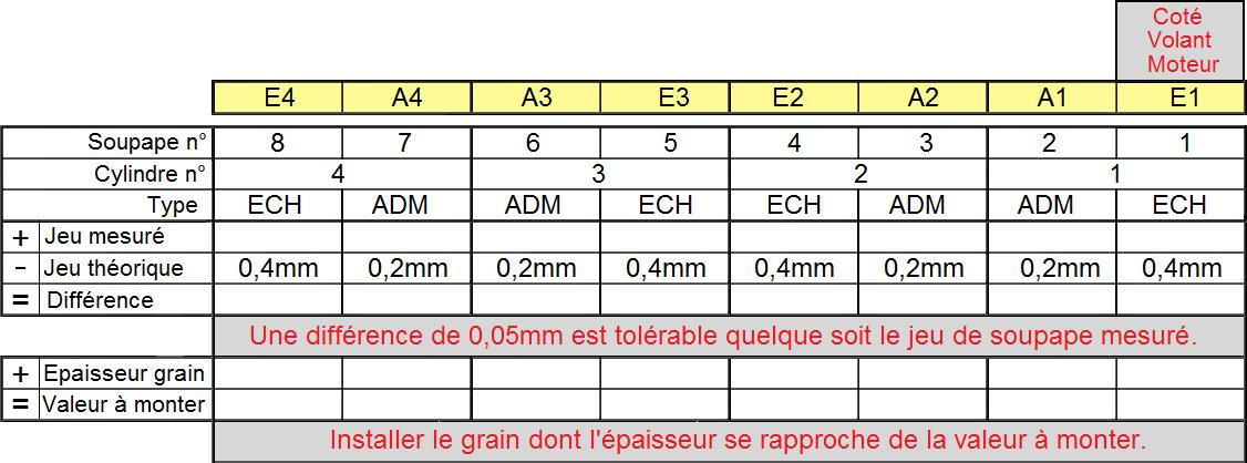 Tableau de mesure jeux aux soupapes et choix du grain