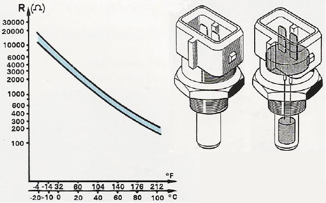 Resistance sonde température CTN moteur XU L-Jetronic