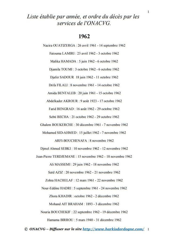 A- Liste des 146 personnes décédées au camp de Rivesaltes établie par année, et ordre du décès par les services de l'ONACVG.