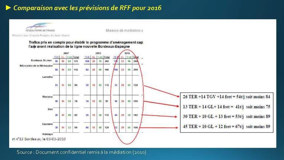 Diaporama élaboré par le CADE : Données utiles contre le projet du GPSO LGV Bordeaux / Espagne, édifiant !!!