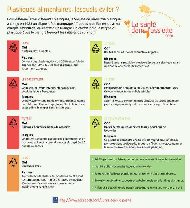 Additifs alimentaires: lesquels sont dangereux ?