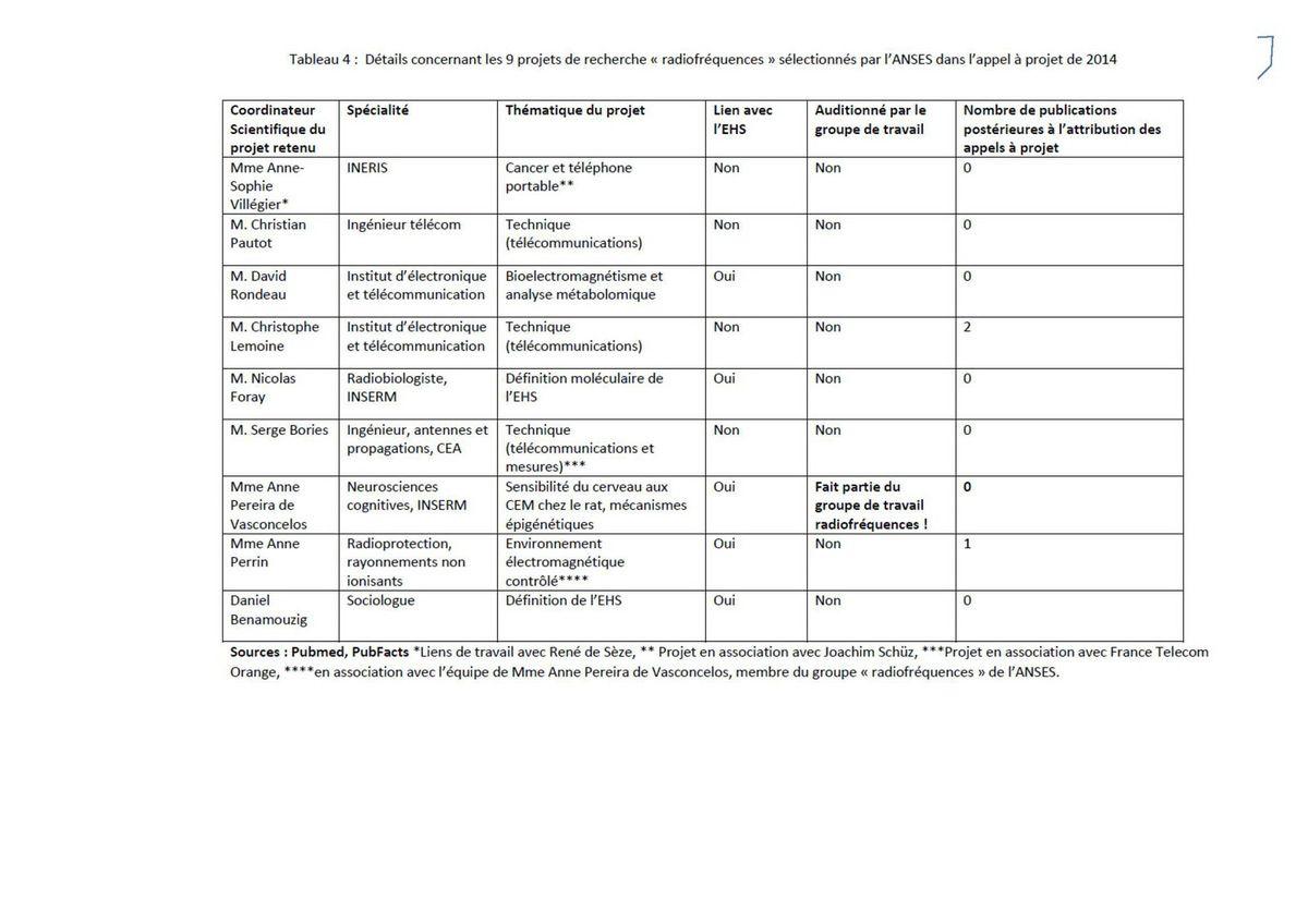 Contre-expertise de l'ECERI concernant le pré-rapport de l'ANSES sur l'électro hypersensibilité