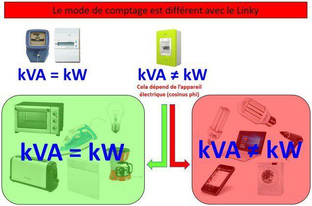 Effet Linky : Explication de l'augmentation tarifaire…..