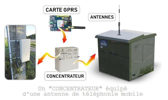 """Un """"CONCENTRATEUR"""" équipé d'une antenne de téléphonie mobile"""