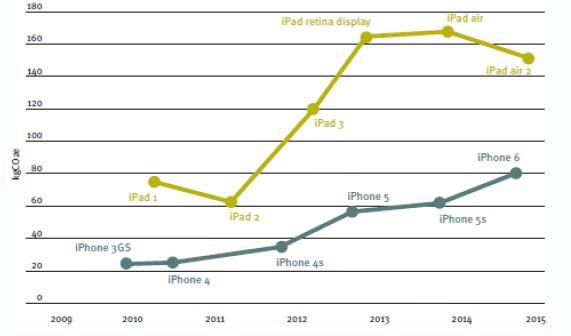 Empreinte carbone des produits Apple à mesure que les spécifications augmentent (Source : (Benton, Hazell, & Coats, 2015)