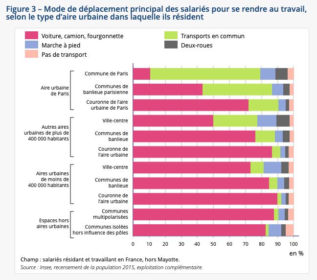 Sept salariés sur dix vont travailler en voiture… avec de très fortes variations (selon la CSP et selon les zones géographiques)