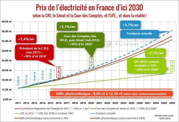 EDF, la grande passoire