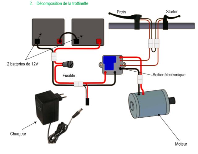 Rouler, jeter : la trottinette électrique, symbole du nihilisme technologique