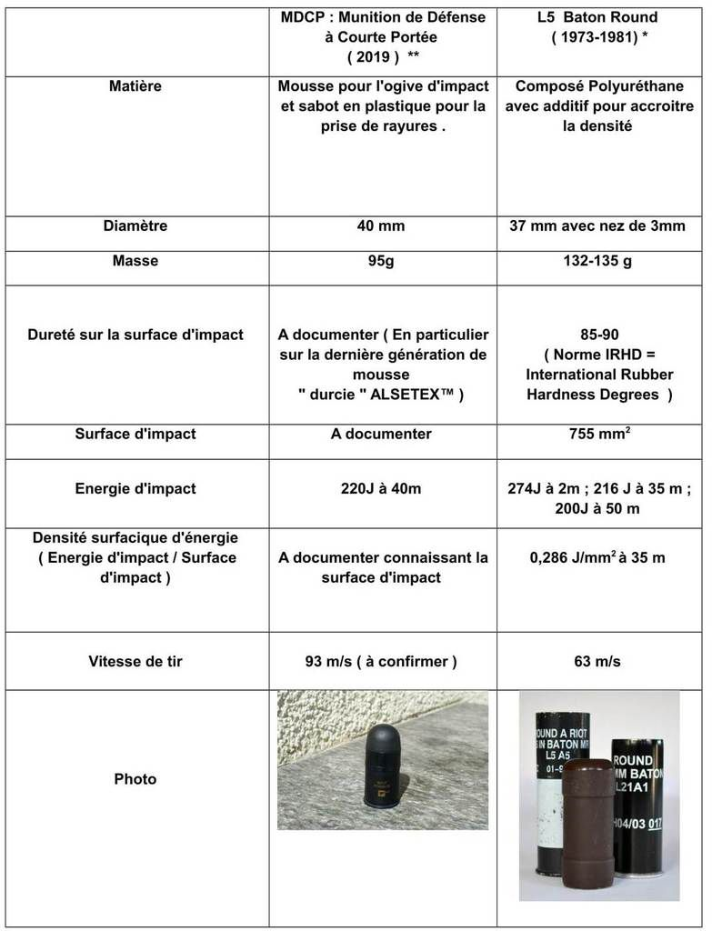 Etude comparative des différents projectiles : MDCP et L5 Baton Round