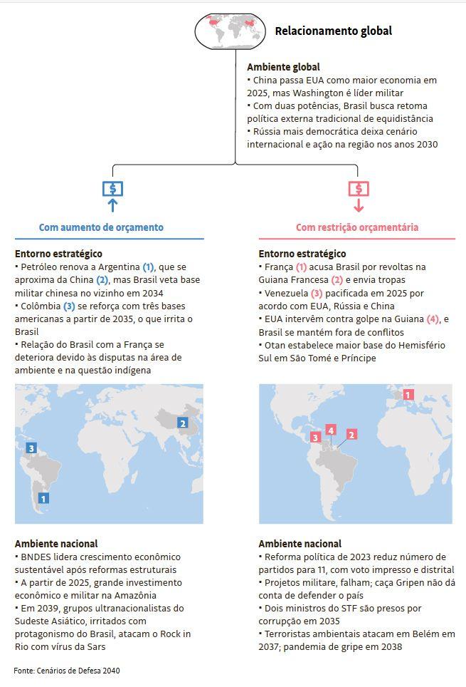 VERBATIM : France - Brésil - Amazonie - Guyane     CENÁRIOS MILITARES DE DEFESA 2020 2040