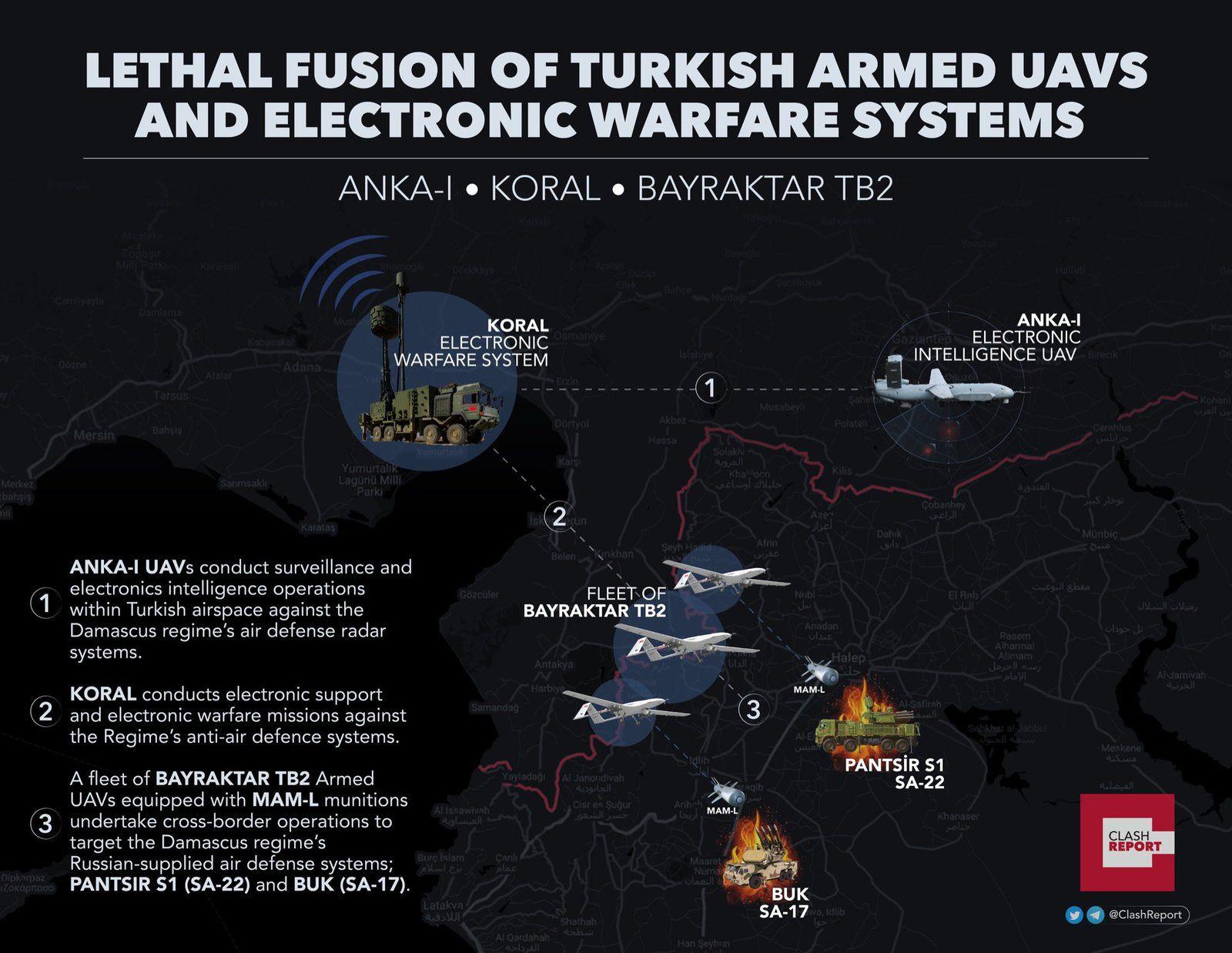 Drones Turcs à Idlib : Errare humanum est ....