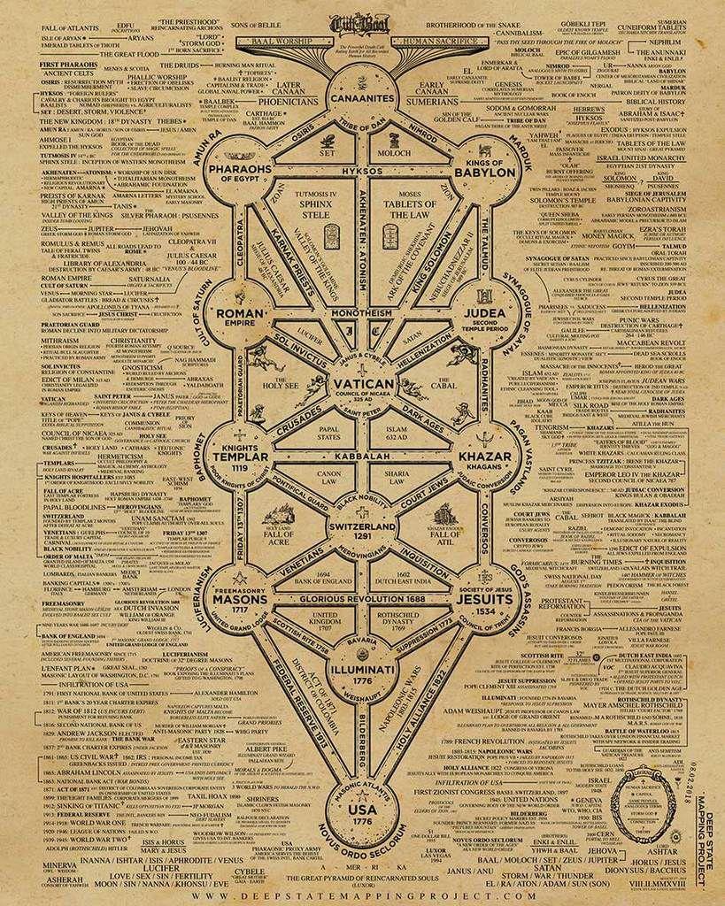 Mapa del culto de baal: el poderoso culto que ha dominado la tierra durante la historia humana bajo registro