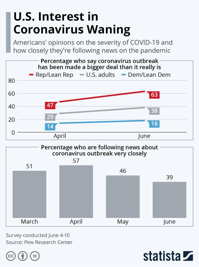 El interés de los EE.UU. por el coronavirus está en vía de desaparición