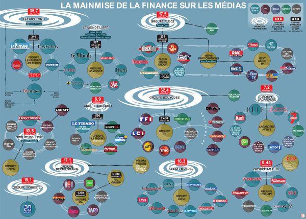 Concentration des médias au main de quelques représentants du grand capital: aujourd'hui, ce sont les milliardaires qui vous informent (L'Humanité)