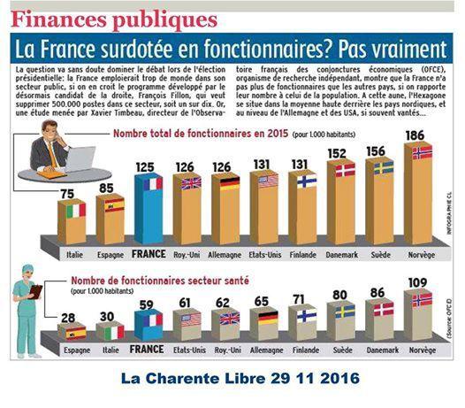 """""""La France sur-dotée en fonctionnaires? Pas vraiment"""": un comparatif européen de """"La Charente Libre"""" (29 novembre 2016) qui dément les idées reçues de la propagande libérale"""