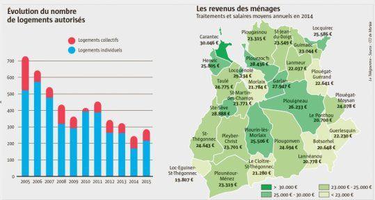 Cartes et tableau Le Télégramme - 20 décembre 2016