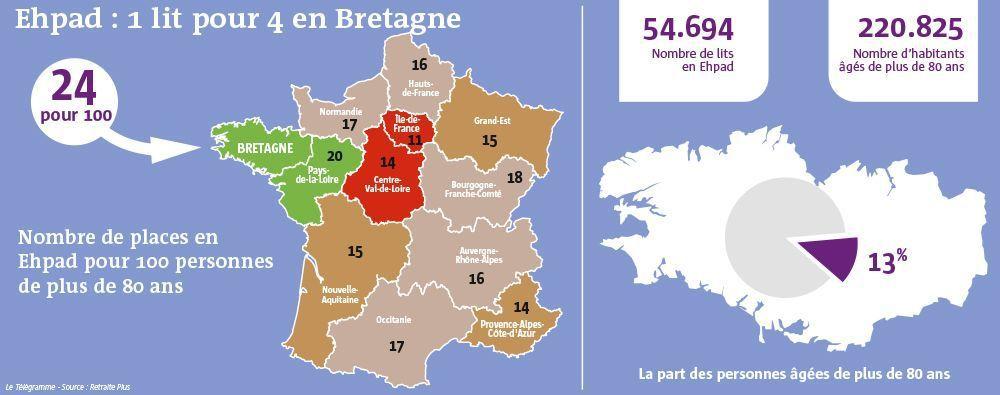 EHPAD en Bretagne: seulement une place pour quatre seniors (Fréderic Jacq, Le Télégramme - 30 novembre 2017)