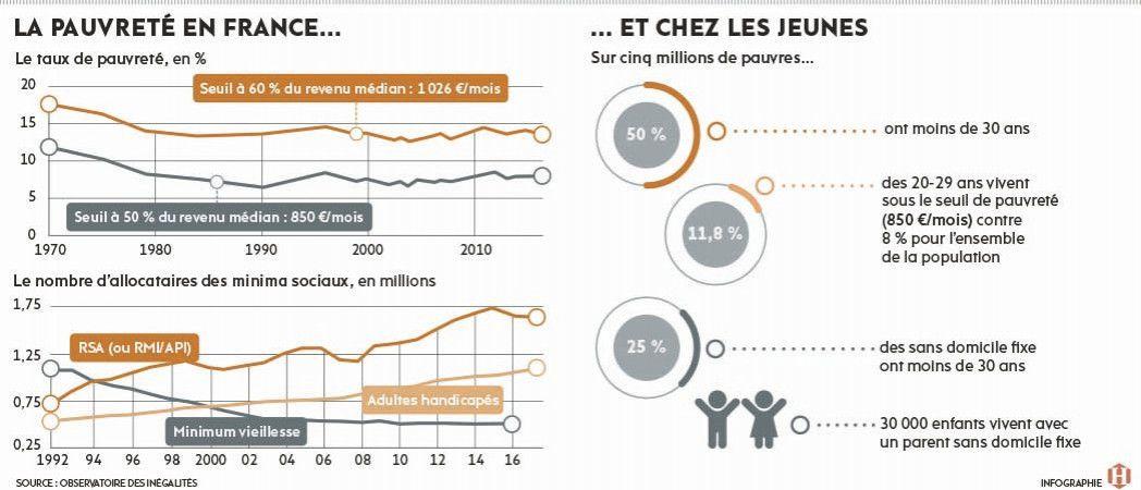 En France et en Europe. Les jeunes, les premiers frappés par la misère (L'Humanité, 11 octobre 2018)