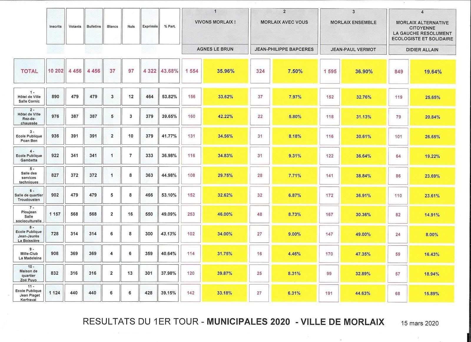 Morlaix - Résultats du 1er tour des Municipales bureau par bureau