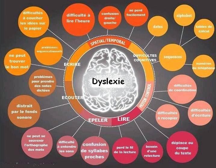 Et la Dyslexie ?