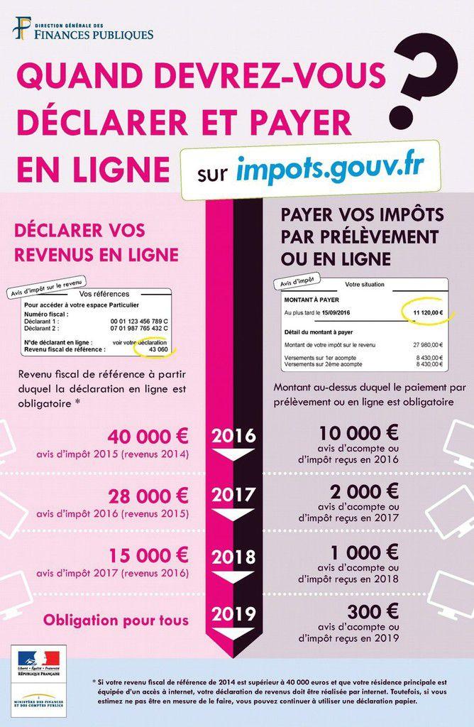 Calendrier des déclarations et des paiements d'impôts en ligne