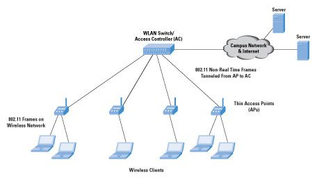 ob_639e8f_thin aps in centralized wlan network a fat, thin, and fit aps in wlan network cisco & cisco network