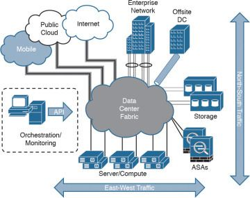 Deploying Cisco ASA FirePOWER Services in the Data Center
