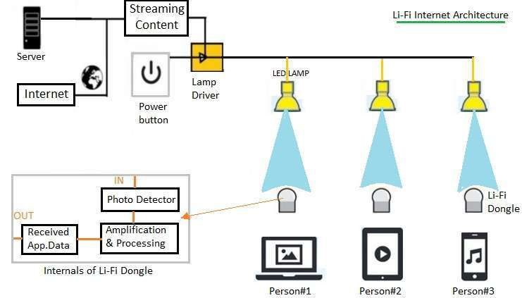 Lifi vs wifi basic difference between lifi and wifi for Architecture wifi