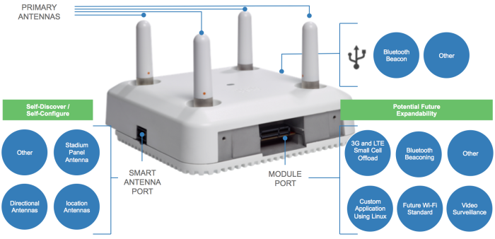 The Main Differences between the AP 2800 and AP 3800 Access Points