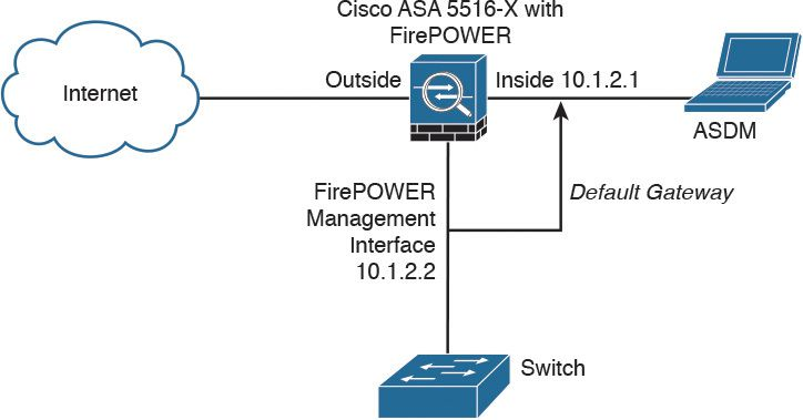 Cisco ASA FirePOWER Management Options - Cisco &