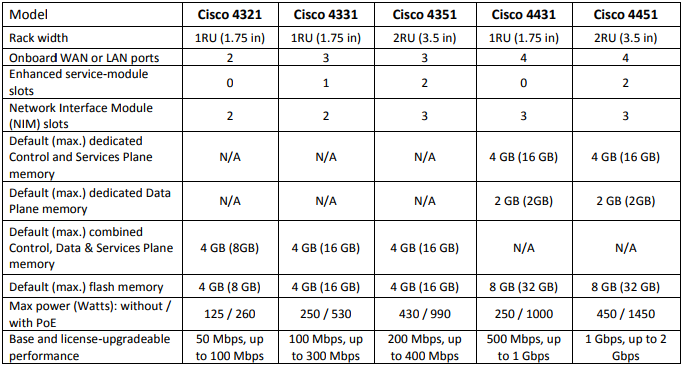 Cisco 4400 and 4300 Series ISRs, the Differences - Cisco
