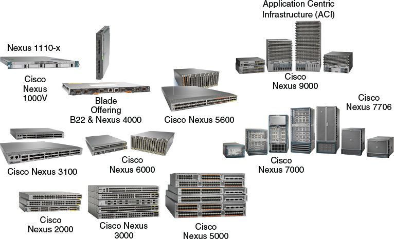 Cisco's Data Center Architecture - Cisco &