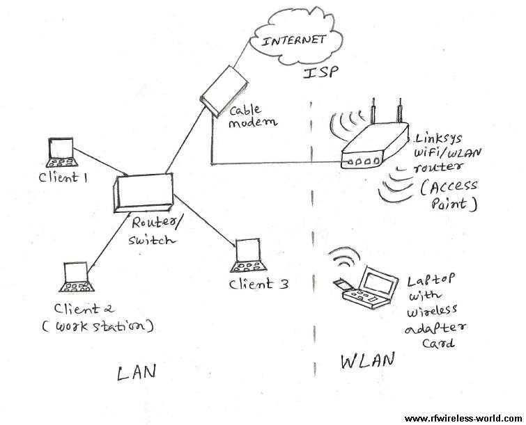 LiFi vs  WiFi-Basic Difference between LiFi and WiFi - Cisco