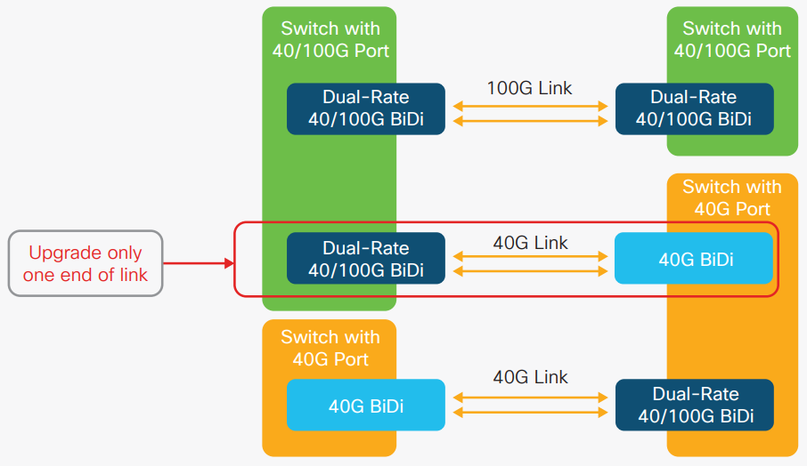 Migration from 40Gb to 100Gb - Cisco &