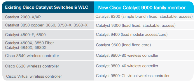 Migrate to the New Cisco Catalyst 9000 - Cisco &