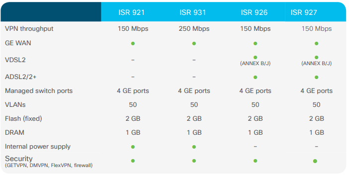 The New Cisco 900 Series ISRs Overview - Cisco &