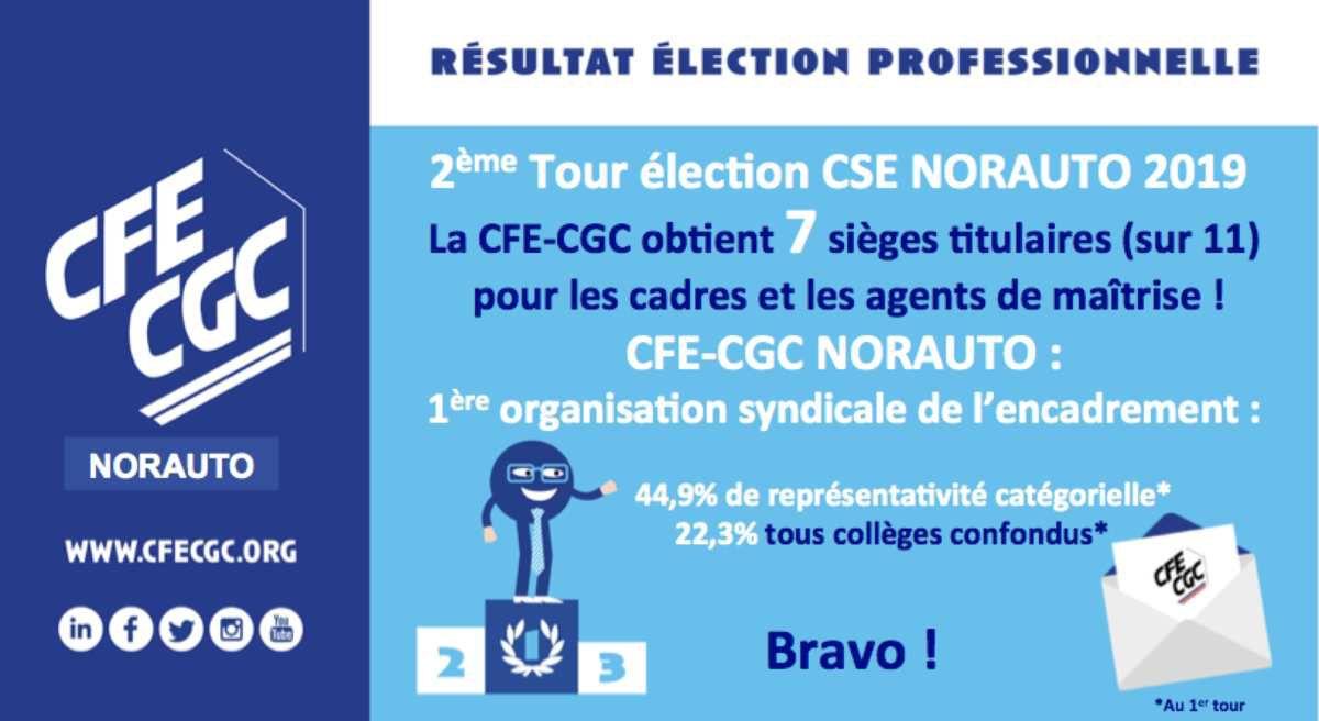 Election CSE Norauto : la CFE-CGC remporte 7 sièges Cadres et Maîtrises sur 11