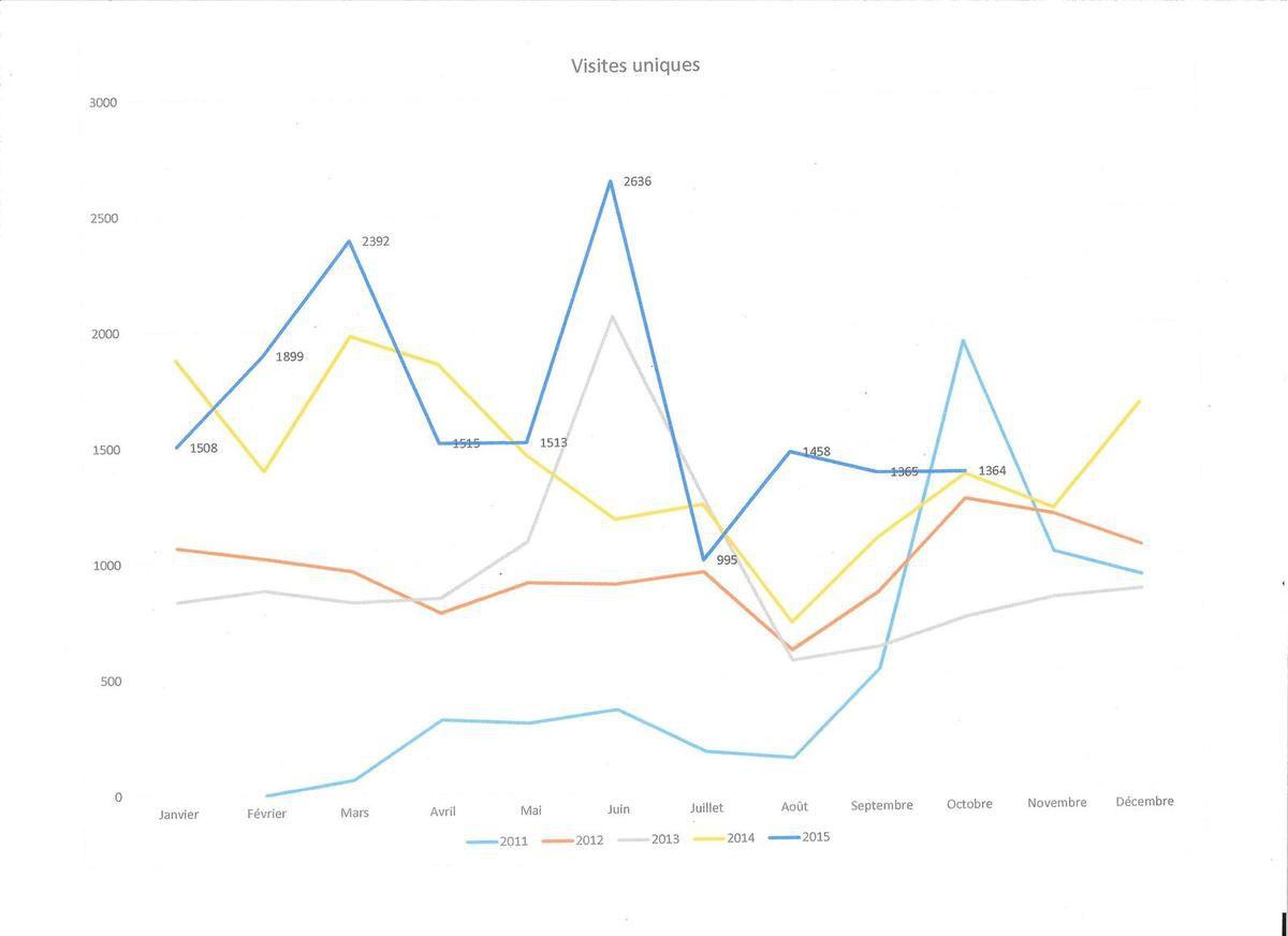 1.364 visiteurs sur ce blog au mois d'octobre 2015