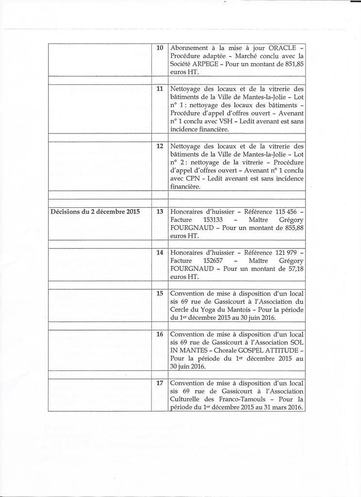 Les décisions que le Maire a prises entre deux Conseils